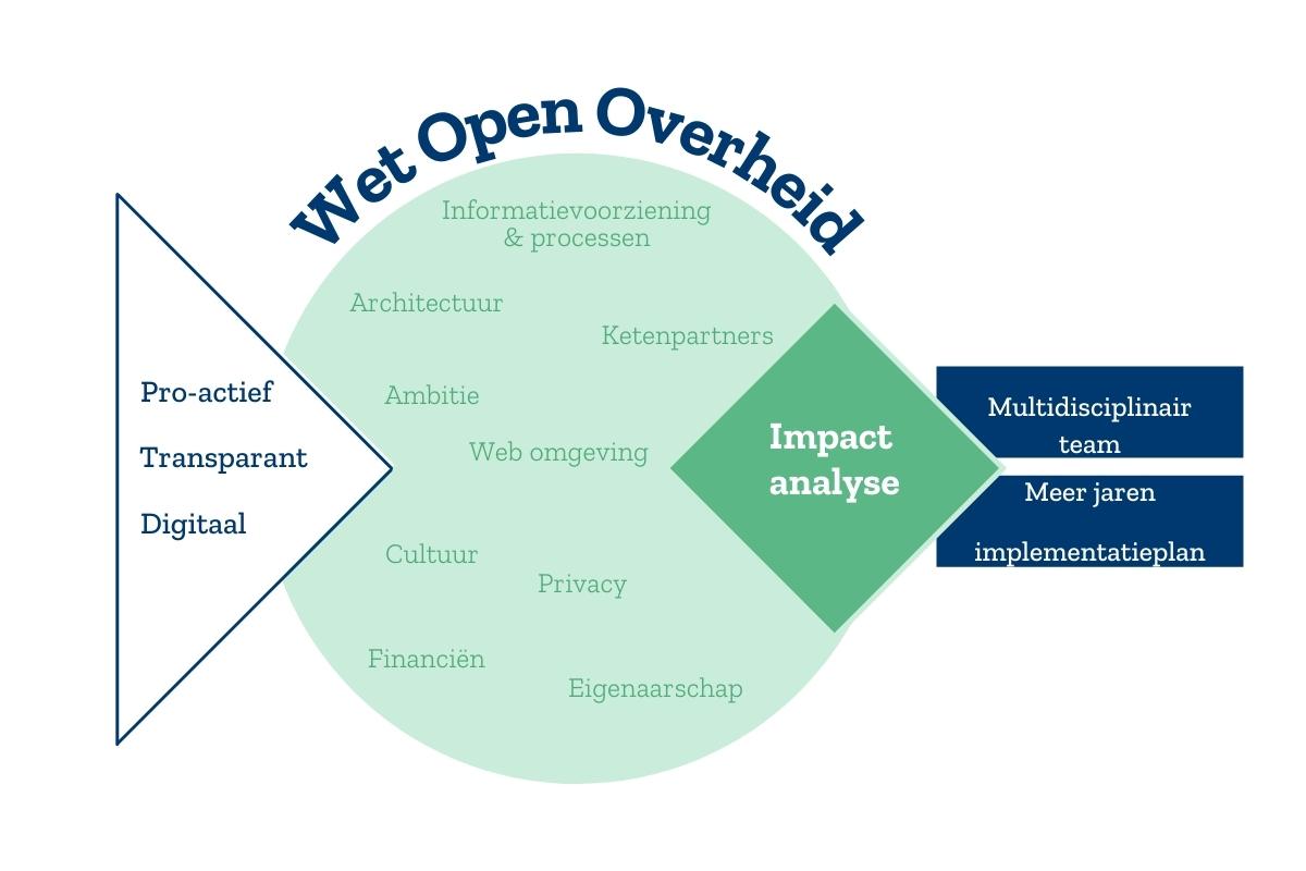 Een checklist als aanknopingspunt voor de Wet open overheid